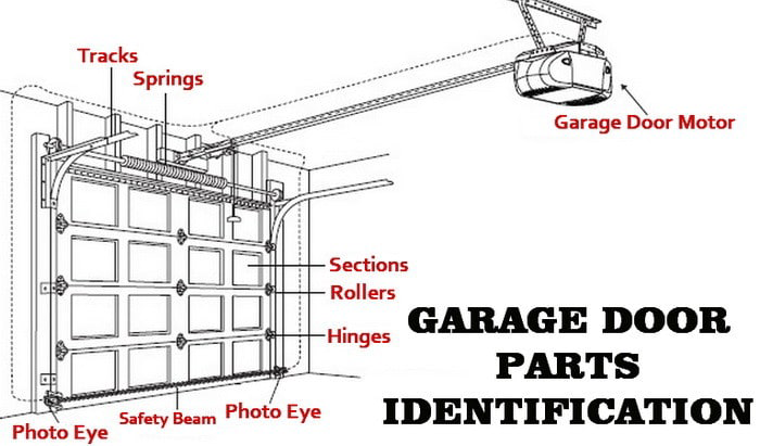 Garage Door Parts Identification